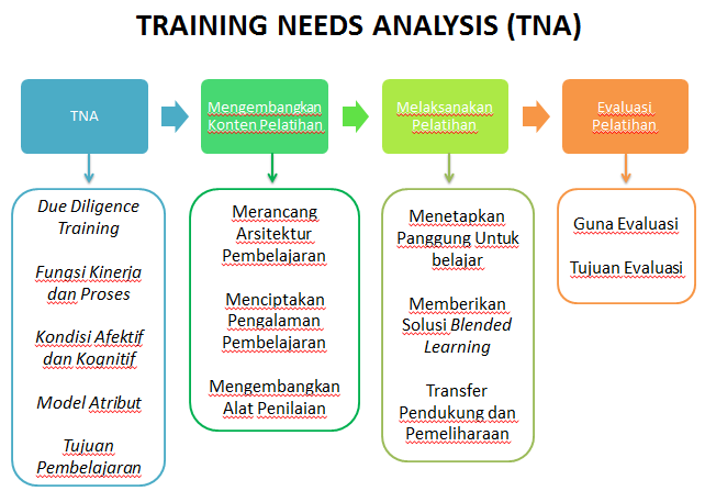 tna trainning needs analysis \ trade project us agency for international development (usaid) trade project 1 background a training needs analysis (tna) is the first stage of the four stage training cycle.