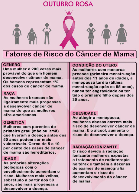 O câncer de mama é o câncer mais comum e temido entre as mulheres.Por isso existe uma campanha mundialmente conhecida como Outubro Rosa, veja no blog 12 sugestões que podem diminuir suas chances de desenvolver.