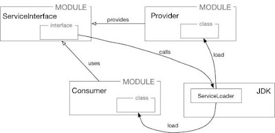 Oracle Java, Oracle Java Certifications, Oracle Java Tutorials and Materials