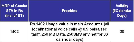 bsnl full talk time, free 250 data usage, free 250 SMS STV 1402