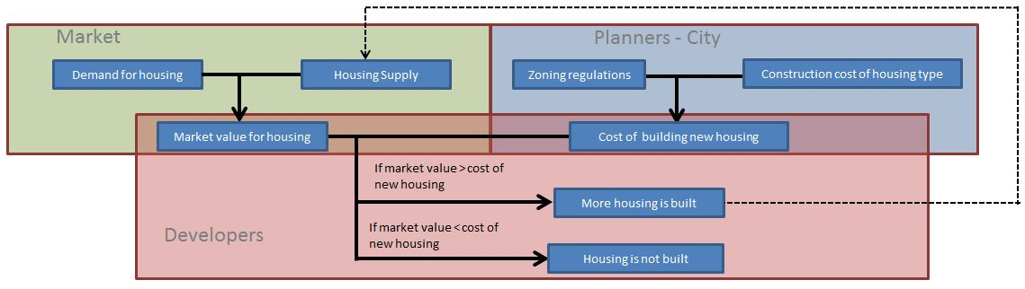 demand and supply for housing market in The market demand for housing is shown in figure 191 the market demand for houses we call this the market demand curve the number of units of a good or a service demanded at each price because it reflects the choices of the many households in the economy.