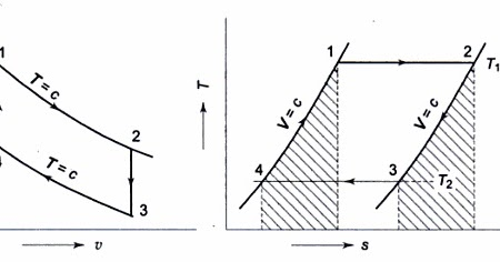 STIRLING CYCLE PV AND TS DIAGRAM  Mechanical Engineering