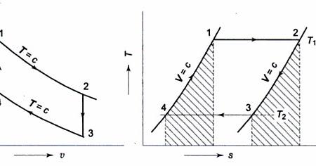 otto cycle pv diagram  images  auto fuse box diagram