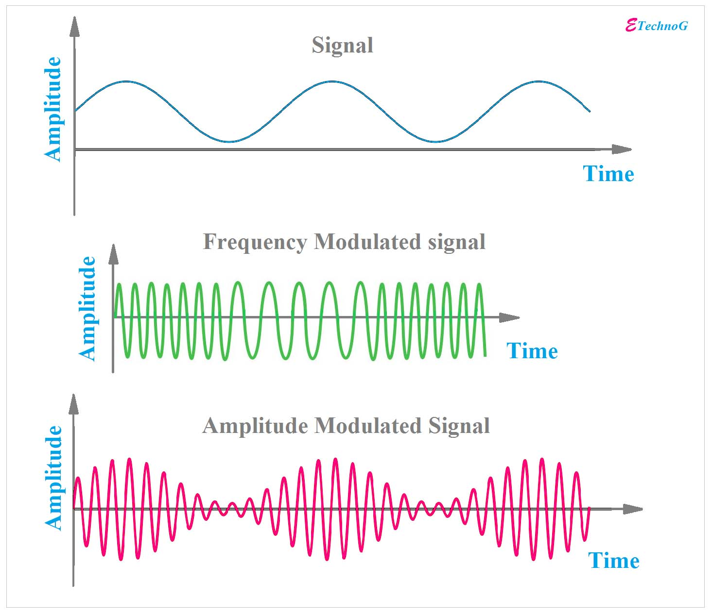 Main] Differences Between AM and FM in Communication - ETechnoG