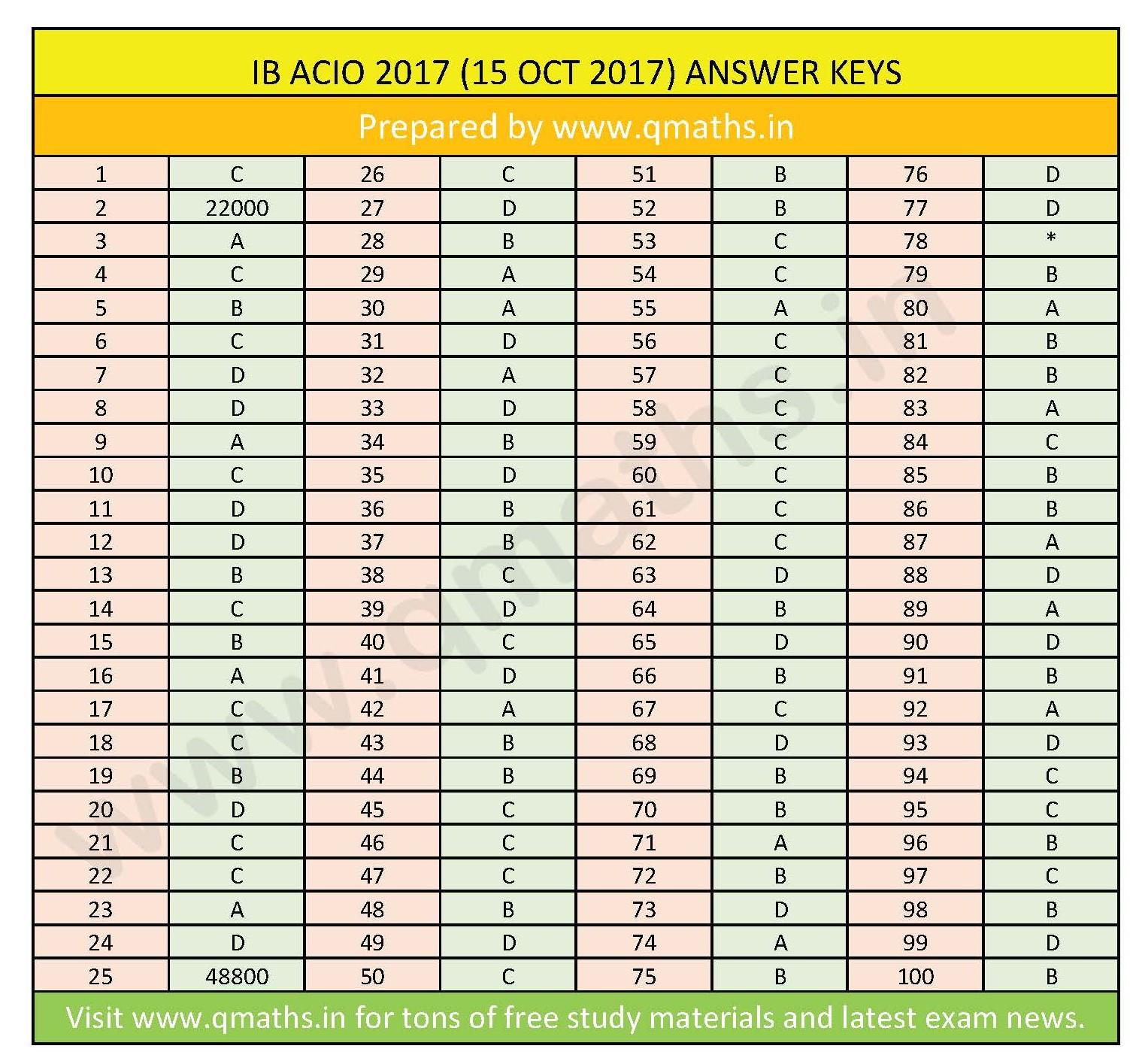 IB ACIO 2017 Answer keys Download PDF (All Sections