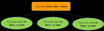 Cách Tối Ưu Hóa Tìm Kiếm Onpage Website SEO Hiệu Quả - Chiến lược đa tên miền