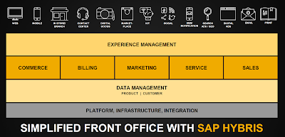 The power of the SAP Customer Engagement and Commerce Suite, Acorel