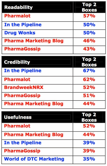 Where Have All the (Critical) Pharma Bloggers Gone, Long