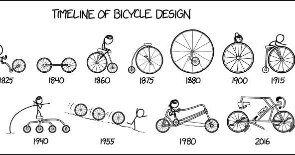 Daily Dose of Air Pollution: Timeline of Bicycle Design