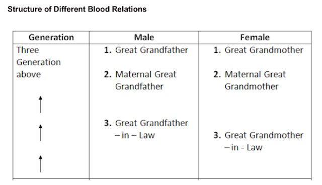 Blood Relations Tricks & Tips Notes PDF Download