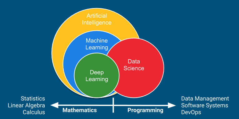 Relationship between Artificial Intelligence, Machine Learning, Deep Learning and Data Science