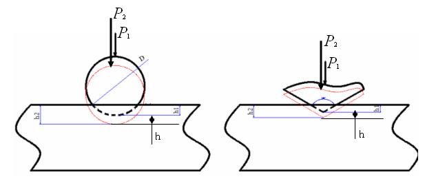 Phương pháp đo độ cứng Rockwell