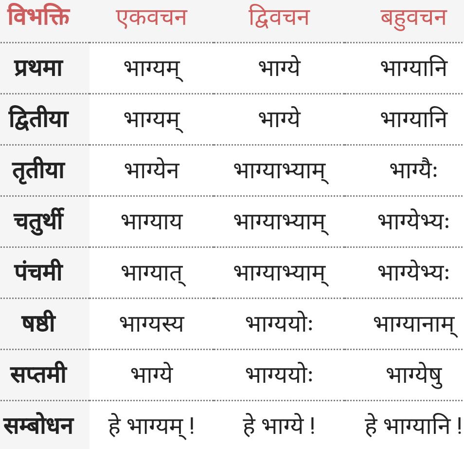 Bhagya ke roop - Shabd Roop - Sanskrit