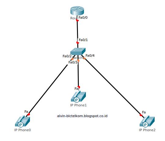 Konfigurasi voip sederhana di cisco packet tracer eghta prastiwi jangka waktu yang dibutuhkan sekitar 1 jam untuk memahami dan menerapkannya eat dan bahan pclaptop aplikasi cisco packet tracer akses internet ccuart Gallery
