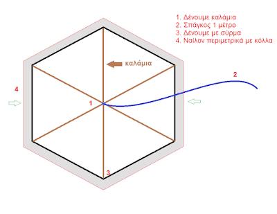 Γρήγορος τρόπος για να φτιάξετε έναν χαρταετό.