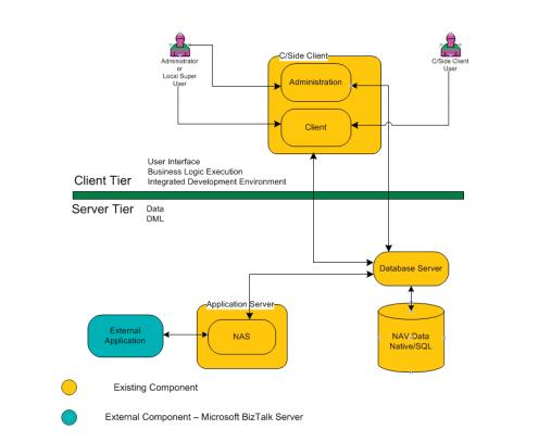 TharangaC: Technical Tutorials : Microsoft Dynamics NAV