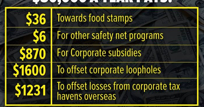 Progressive Charlestown The Cost Of Corporate Welfare