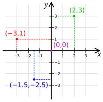 Contoh Penggunaan Bilangan Bulat dalam Kehidupan Sehari-Hari: sistem koordinat cartesius