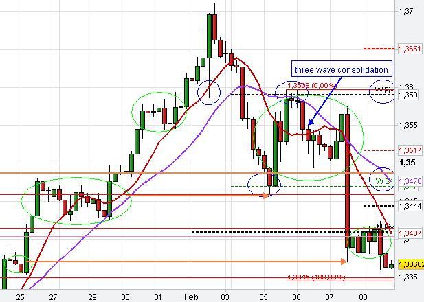 Forex Chart Pattern Trading Analysis | FX Market Price Manipulation