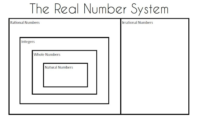 Real Number Venn Diagram Template Search For Wiring Diagrams