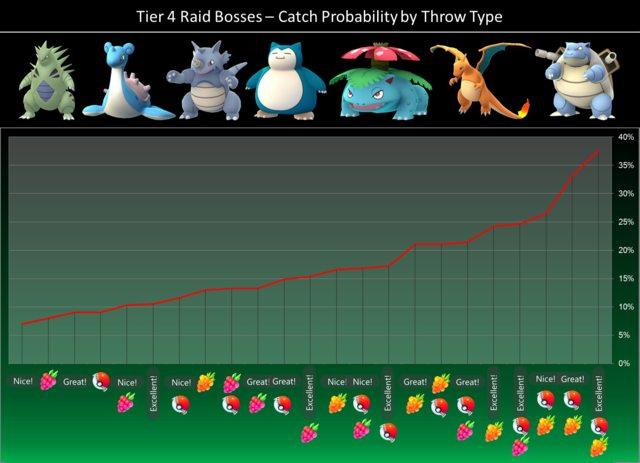 Descubre las posibilidades de capturar pokémon de nivel 4 de raid en Pokémon GO