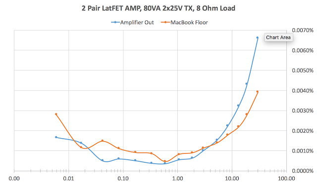Suzy's Blog: Measuring a MOSFET Power Amplifier.