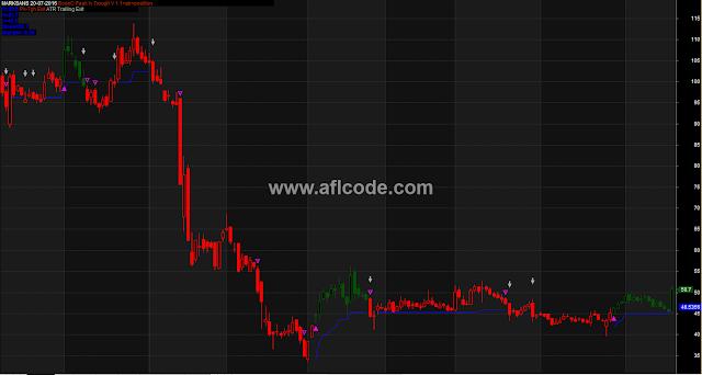 Boon C Peak The Super Indicator