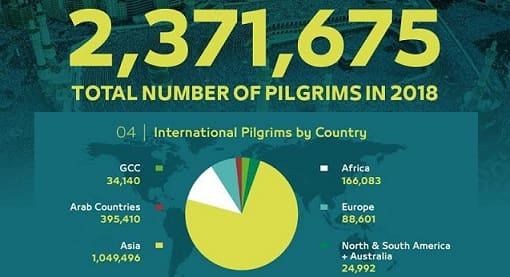 NUMBER OF PILGRIMS ARRIVED FOR HAJJ IN 2018
