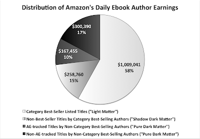 Author Earnings 2016 Dark Matter earnings