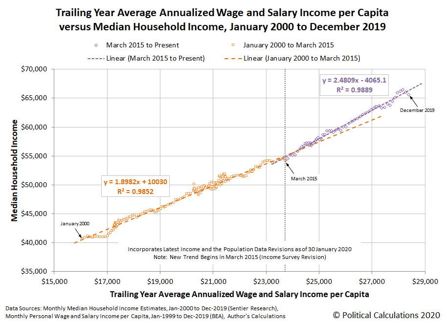 Trailing Year Average Annualized Wage and Salary Income per Capita versus Median Household Income, January 2000 to December 2019