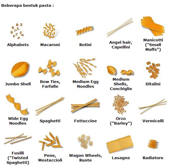Jenis Jenis Pasta