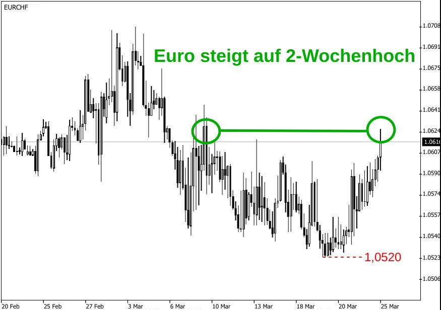 Kerzenchart Anstieg des EUR/CHF-Kurses auf ein 2-Wochenhoch (Stand: 25.03.2020)