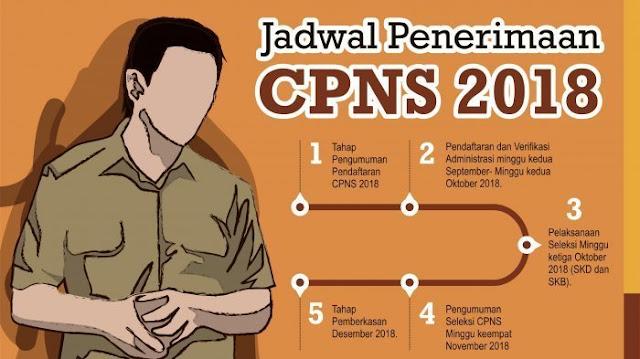 jadwal penerimaan cpns 2018