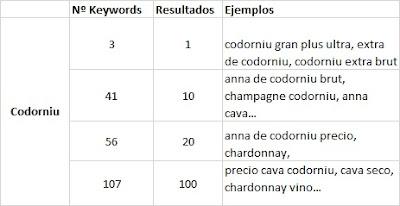 Tabla con el nº de keywords en los 100  primeros resultados de Google