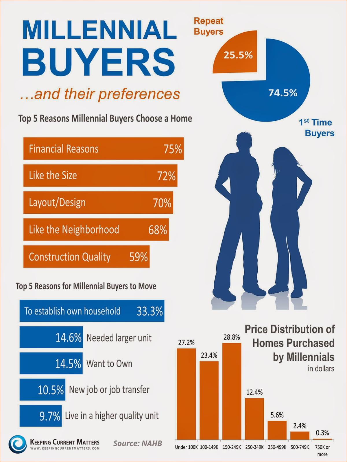 Buying Modular Homes Connecticut Valley Modular Homes News Millennials As