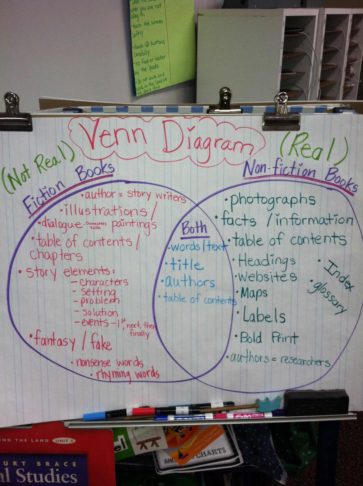 Fiction Vs Nonfiction Venn Diagram T568b Color Follow First Grade Non