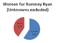 Women for Romney Ryan (Unknowns excluded) 59% Female, 41% Male