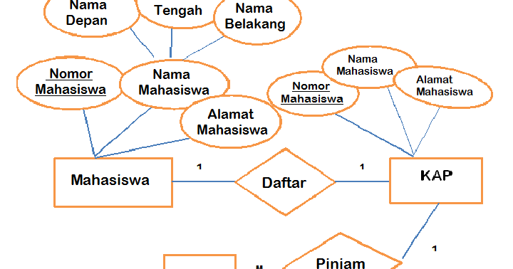 novianti nurlaila: Entity Relationship Diagram (ERD)