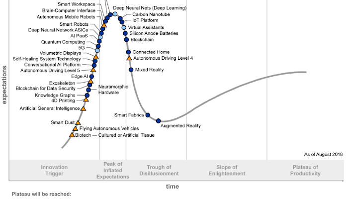 The Hype Cycle for Emerging Technologies - 2018