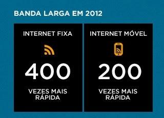 Velocidade da Banda Larga Brasileira em 2012