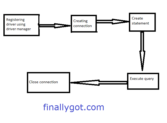 Steps to connect java application to databse