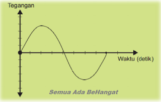 Grafik Nilai Tegangan Analog Terhadap Waktu