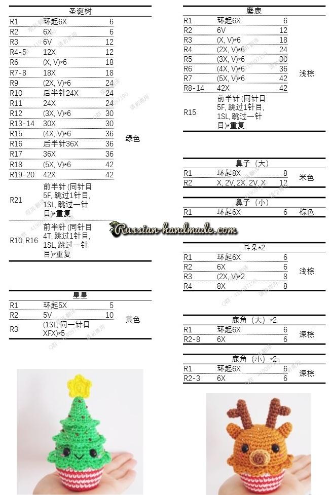 Описание кексов со снеговиком, пингвином, олененком, елочкой и пряничного человечка (2)