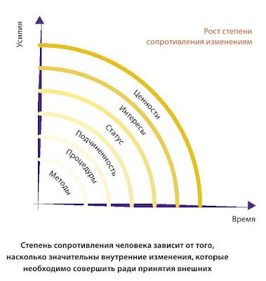 Степень сопротивления изменениям при внедрении новой стратегии в организации