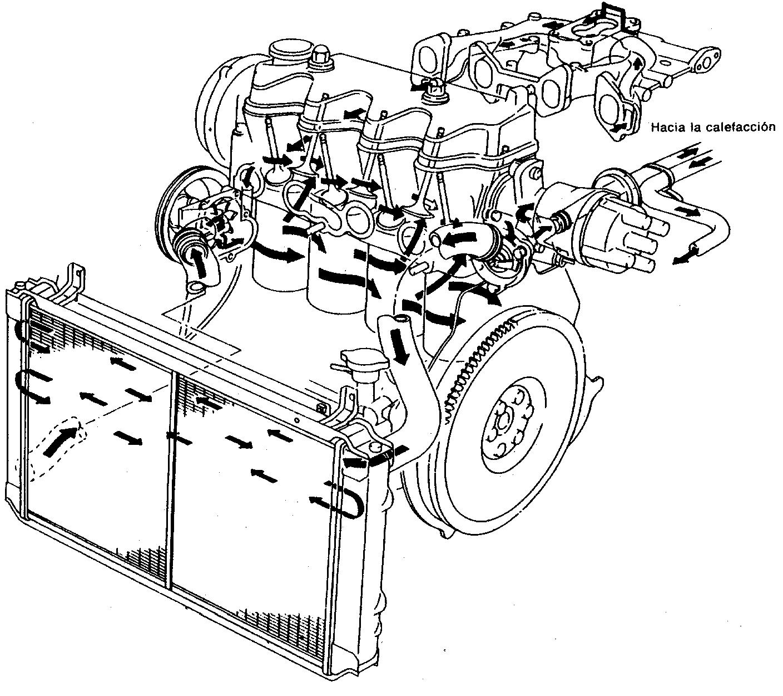 Sistema enfriamiento motor ford