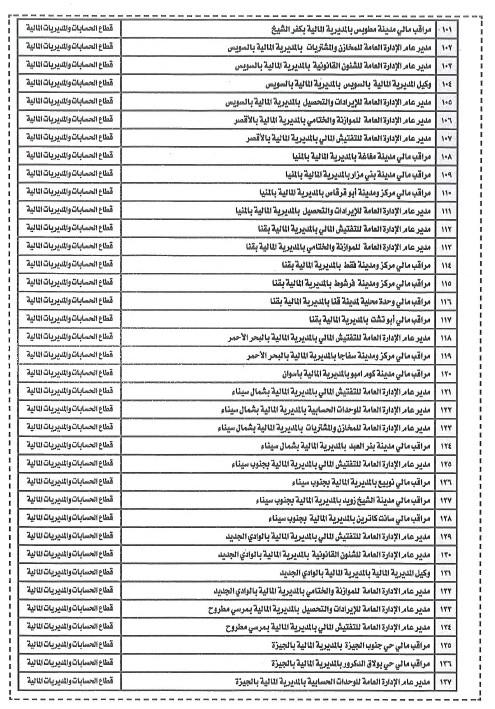 اعلان وظائف وزارة المالية والاوراق المطلوبة وطريقة التقديم حتى 24 / 5 / 2016