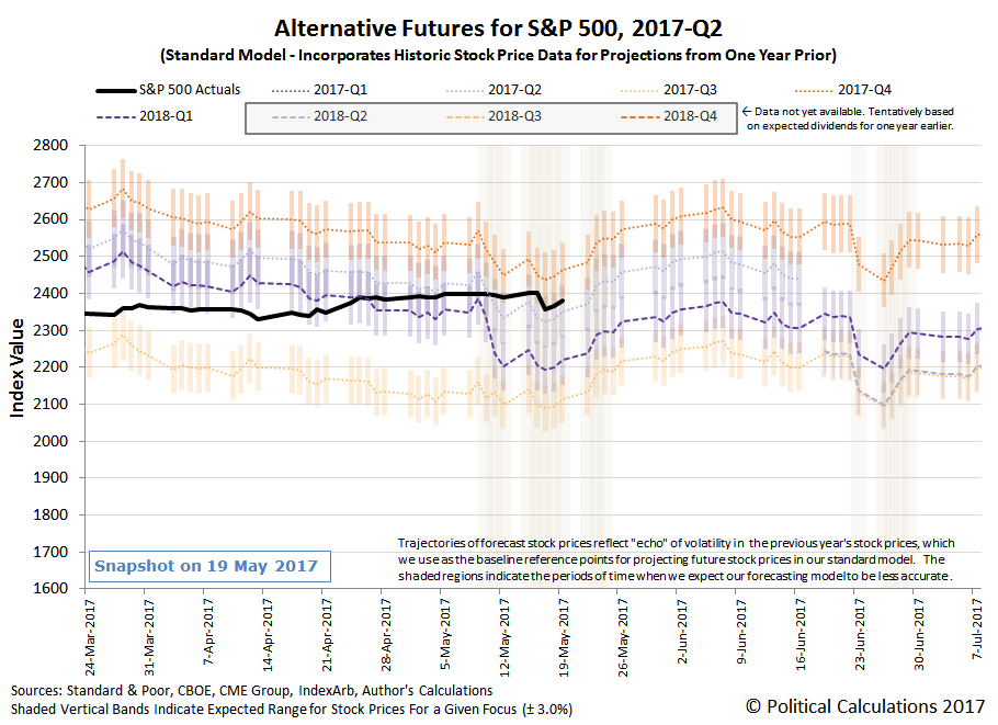 Alternative Futures - S&P 500 - 2017Q2 - Standard Model - Snapshot on 19 May 2017