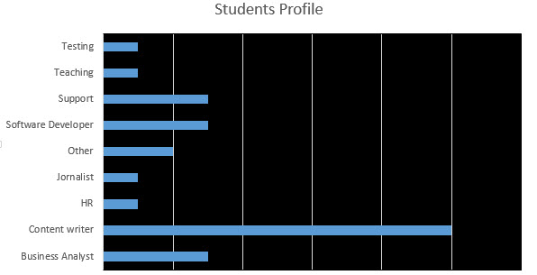 Information Developers Students profile