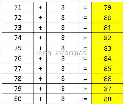 Tabel Penjumlahan dari 71 sampai 80 ditambah (+) 8
