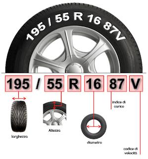 numeri misure pneumatici come leggere